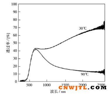 透明隔热涂料的研究及应用进展 涂料在线,coatingol.com