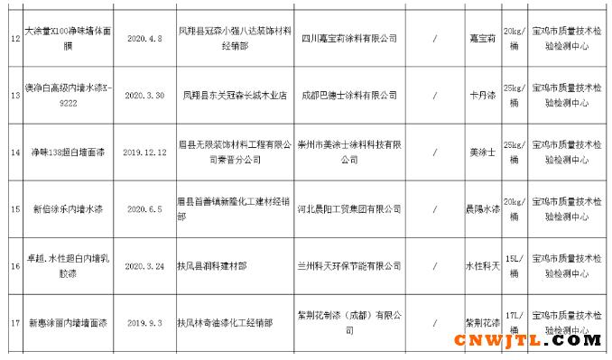 陕西省宝鸡市抽查23批次合成树脂乳液内墙涂料产品 全部合格 涂料在线,coatingol.com