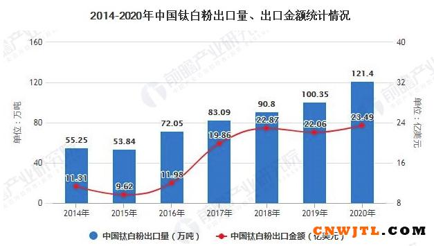2020年中国钛白粉行业发展现状及进出口情况分析 出口量进一步扩大超120万吨 涂料在线,coatingol.com